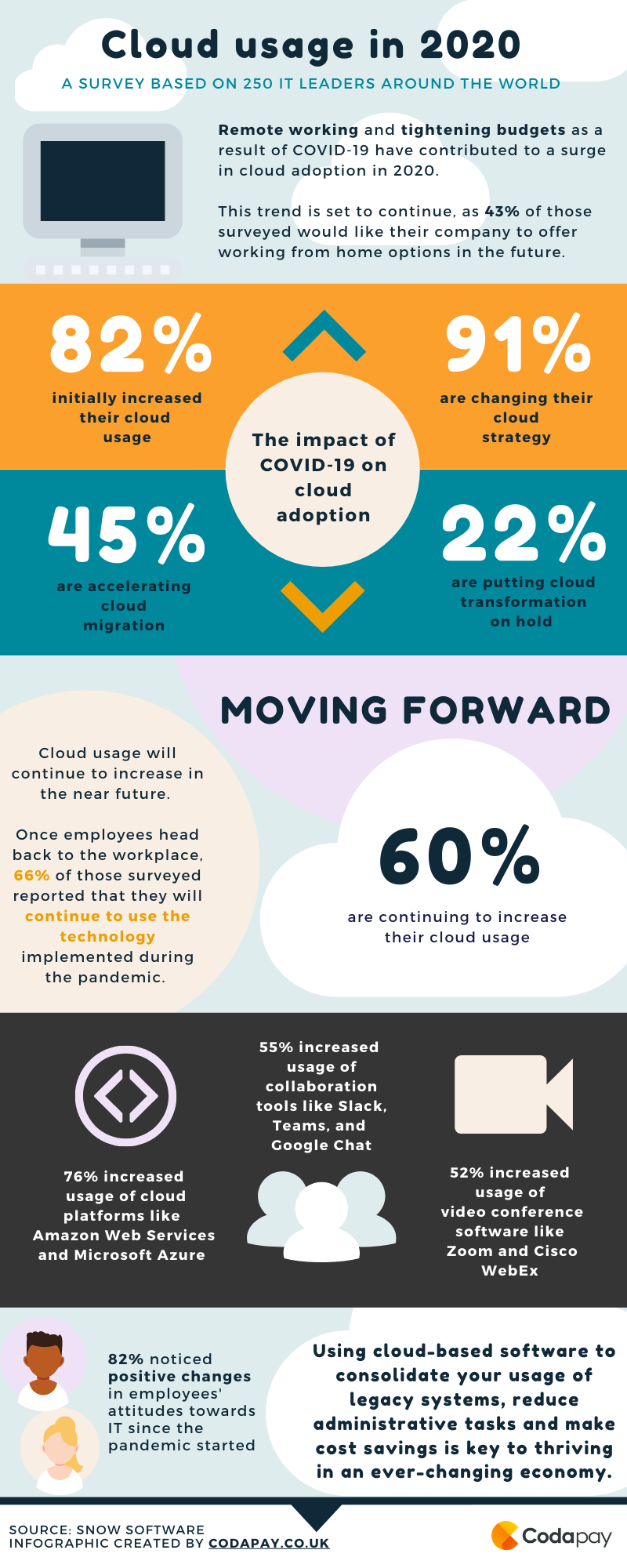 Cloud usage 2020 infographic